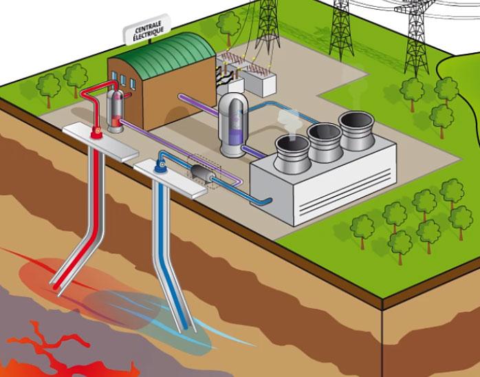 Schéma d'une centrale géothermique produisant de l'électricité